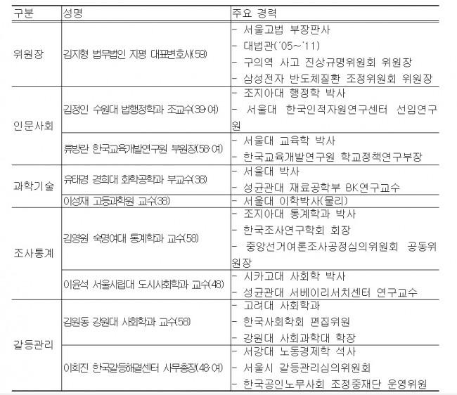 신고리 5,6호기 공론화위원회 구성 - 국무조정실 제공